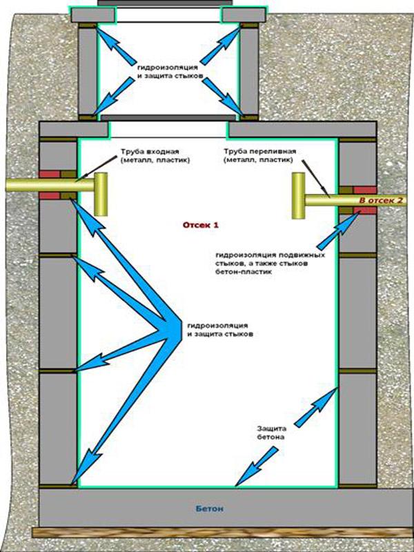 гидроизоляция стыков колец