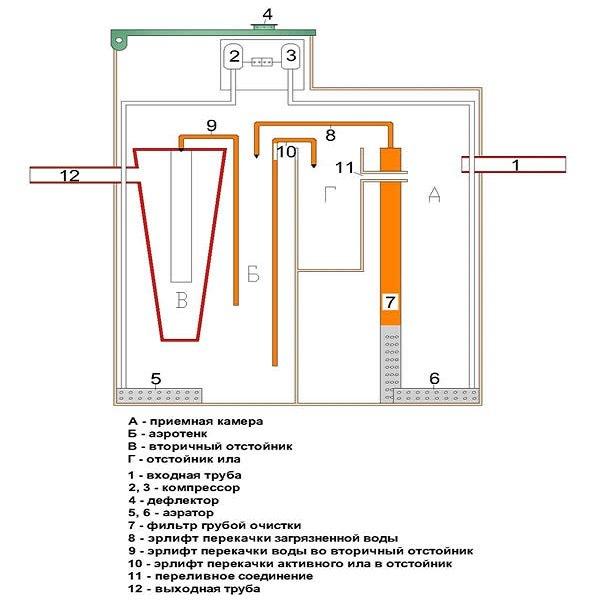 Фото: схема работы септика