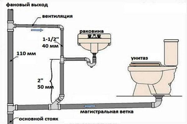 Фото: схема труб внутренней