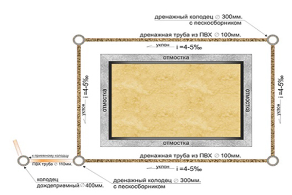 Устройство отмостки дома с железнением цена материалов и
