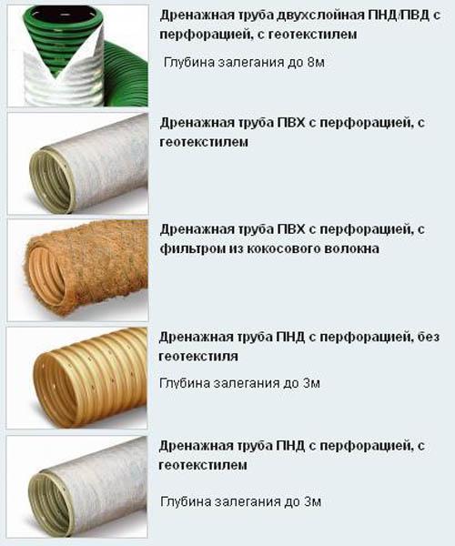 дренажные трубы