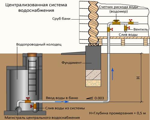глубина прокладки водопровода
