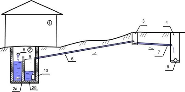 Фото: общая схема канализации