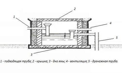 поверхностная выгребная яма