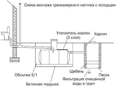 установка септика Чисток