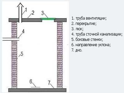 устройство вентиляционной труб