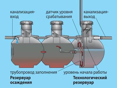 резервуар осаждения