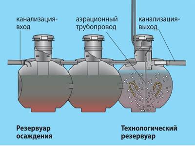 технологический резервуар