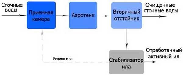 Септик Юнилос Астра 3 - Septikland