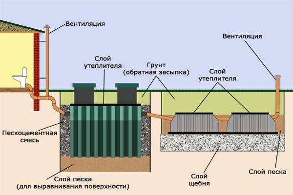 Фото: схема монтажа септика