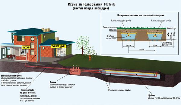 принцип действия септика Флотенк
