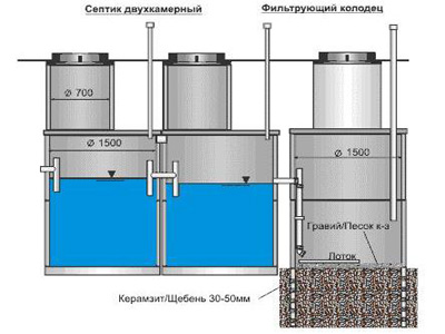 схема 3-х камерного септика