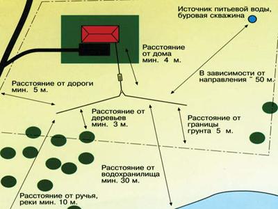 местоположение установки септика Танк 2