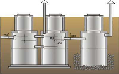 схема трехкамерного энергонезависимого септика без откачки