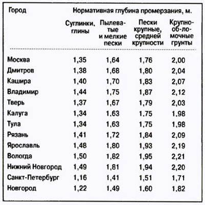 показатели средней глубины промерзания грунтов для средней полосы России