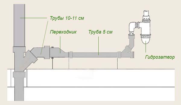 подключение канализации к стояку в бане