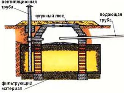 вентиляция фильтрационного колодца