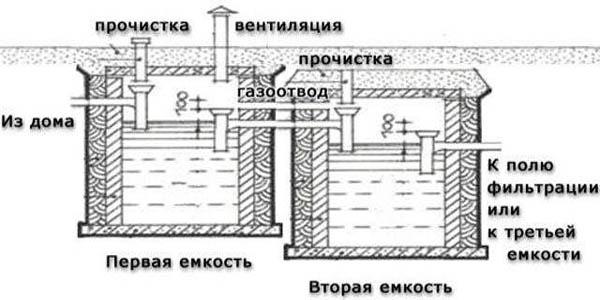 Фото: схема двухкамерного