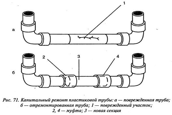 Как отремонтировать полиэтиленовую трубу