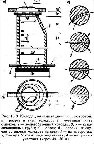 схема канализационного колодца