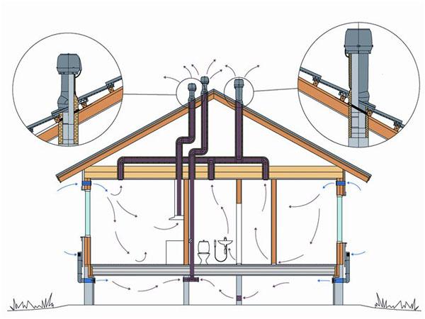Канализация в частном доме: схема и глубина укладки.