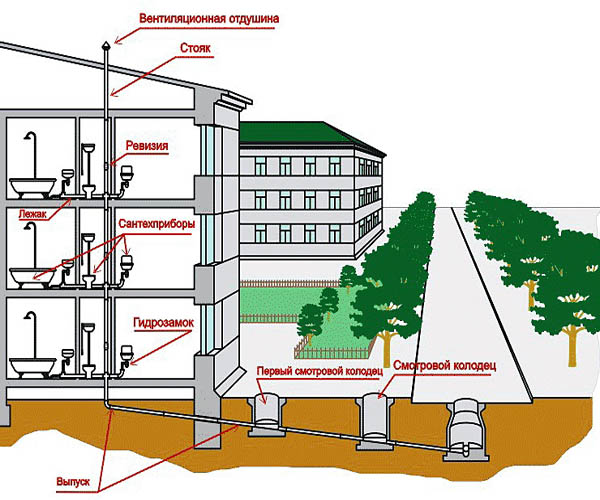 план канализации в многоквартирном доме