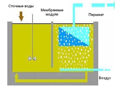 мембранные биореакторы