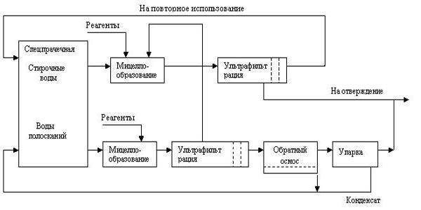 принцип действия мембранного биореактора