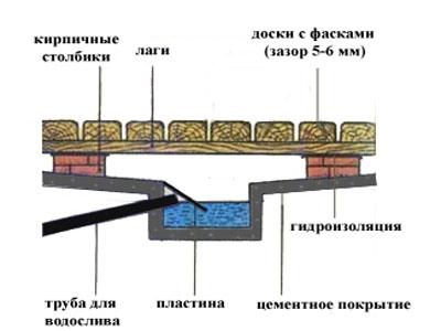 своеобразный водяной затвор