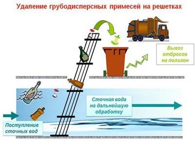 механический способ очистки сточных вод