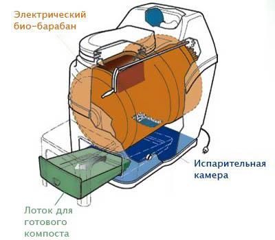 устройство электрического биотуалета