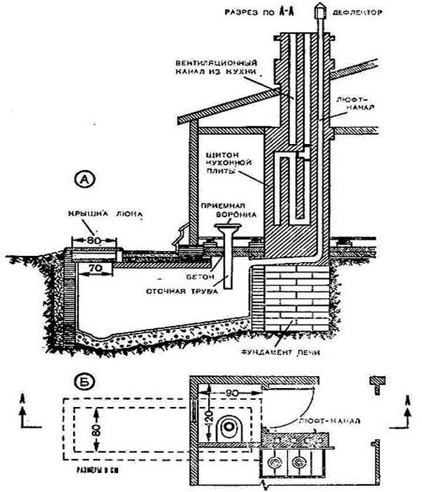 схема постройки туалета люфт-клозет