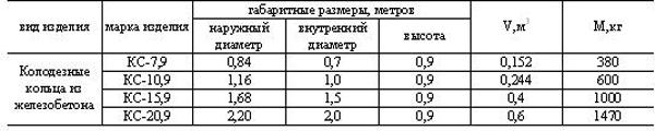 параметры и характеристики по ГОСТу