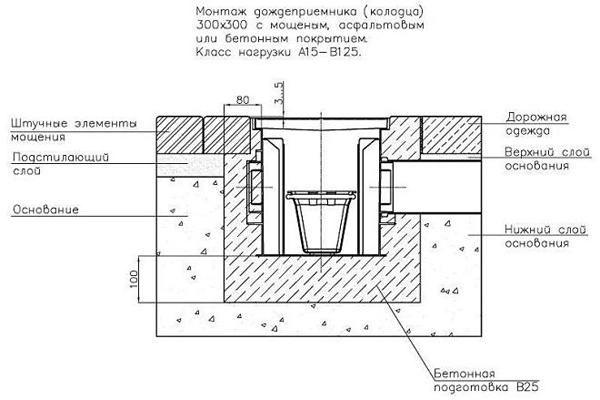 схема монтажа дождеприемника-колодца