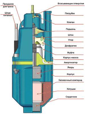 устройство вибрационного колодезного насоса