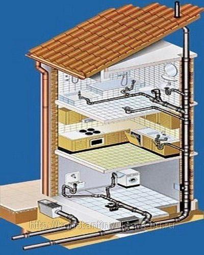 внутренняя разводка канализационных труб