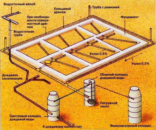 система водосбора в форме елочки