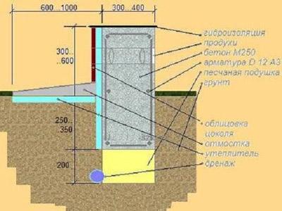 схема дренажа ленточного фундамента