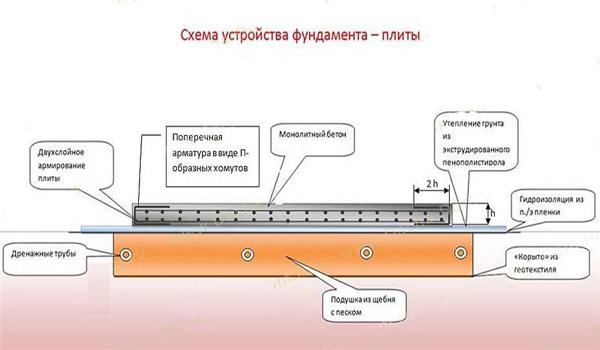 схема устройства фундамента-плиты
