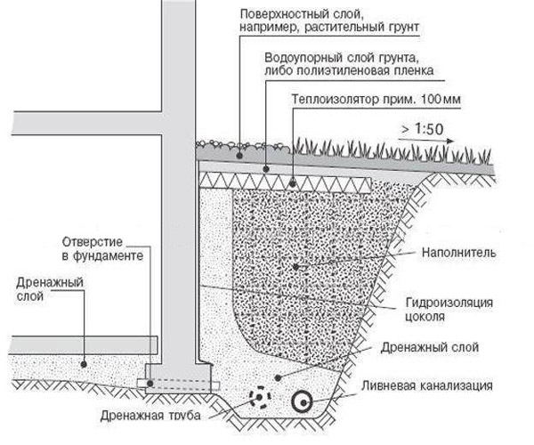 Схема теплоизоляция кровли