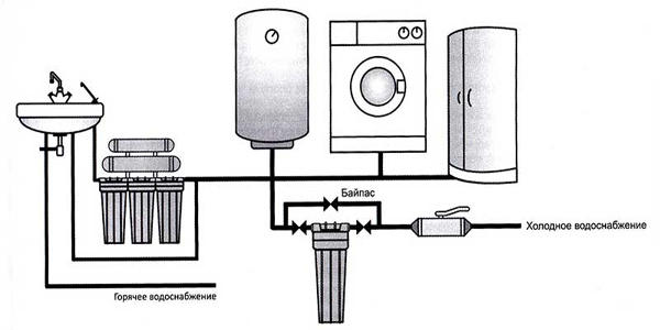 Фото: схема установки фильтра