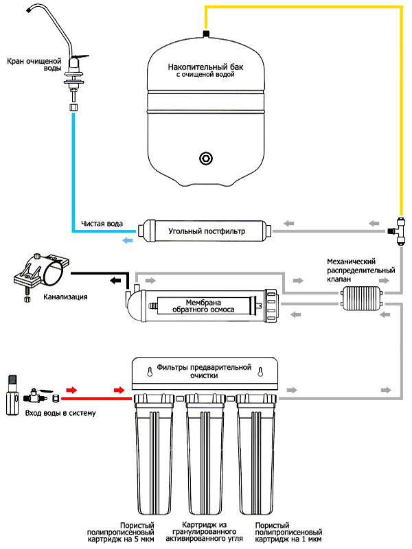 Пятиступенчатая схема системы