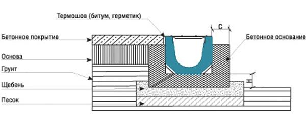 схема установки бетонного лотка в бетон